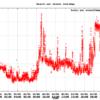 FitbitAPI 詳細な心拍数データを時系列で取得する