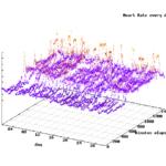 FitbitAPI 1ヶ月分の24時間心拍数を3次元プロットしてみる