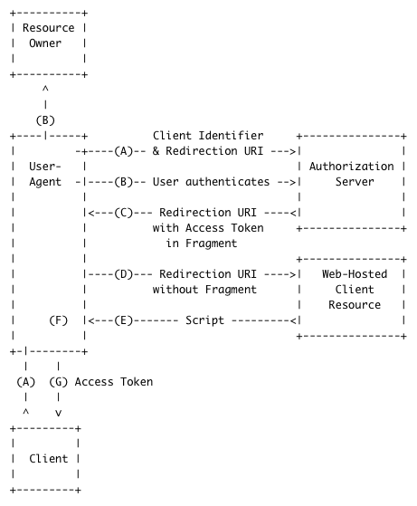 oauth2_implicit_flow