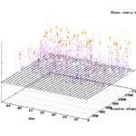FitbitAPI 1分毎の歩数を24時間、1ヶ月分 3次元プロットしてみる