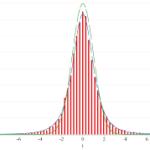 最尤推定 確率分布をもったトレーニングデータの学習
